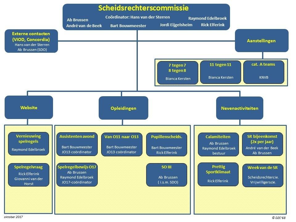 Informatie clubscheidsrechters