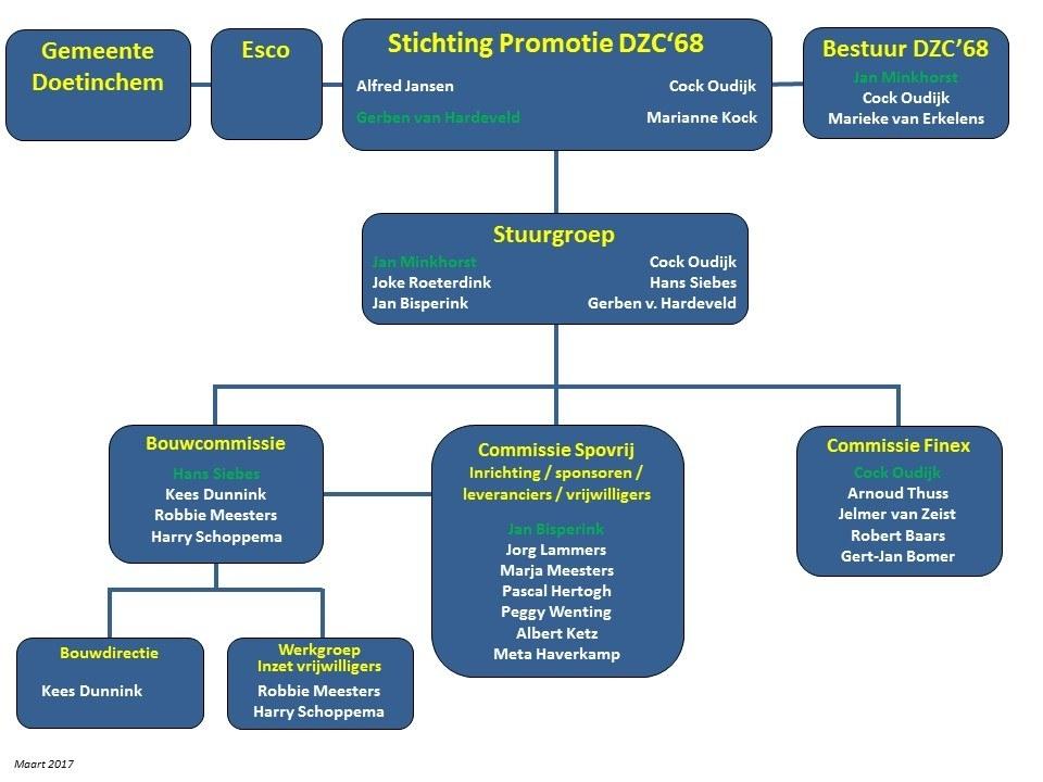 Stichting Promotie DZC'68