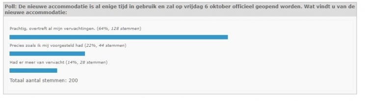Uitslagen poll 2017 - 2018